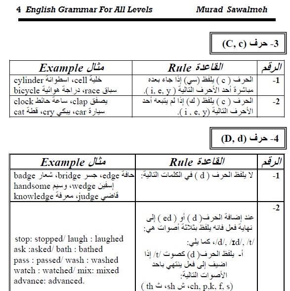 لغة انجليزية: افضل و ابسط مذكرة صوتيات و نطق للحروف للمبدع مراد سوالمه 13516310