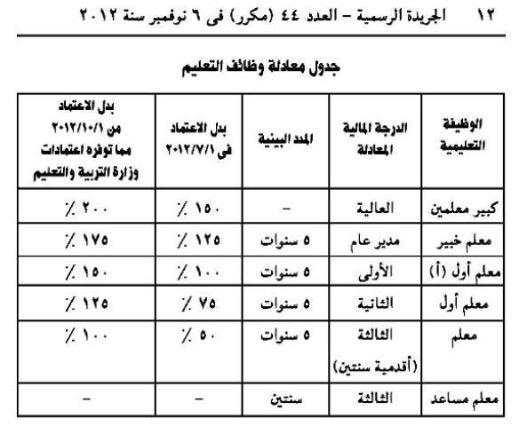 جدول معادلة وظائف التعليم 13697210