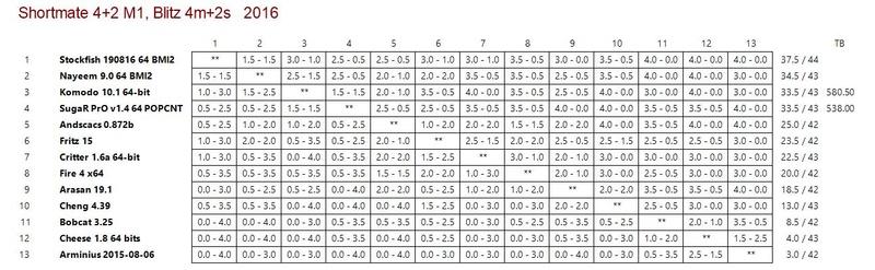 Shortmate (4+2) Match 1 Sm110