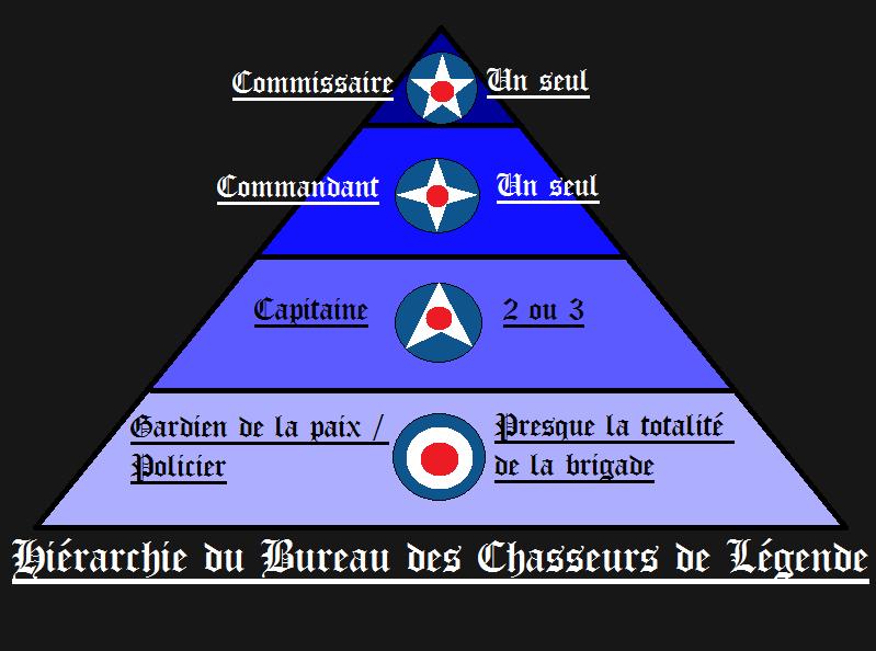 Organisation et hiérarchie du BCL Hiyrar10