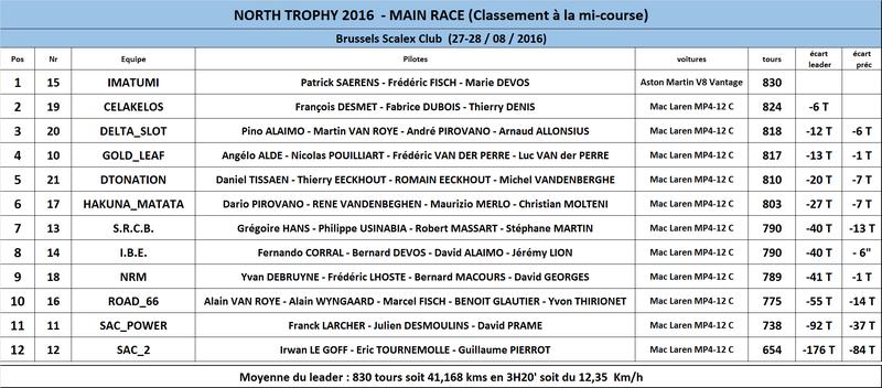 NORTH TROPHY 2016 - 27 ET 28 AOUT  Classe10