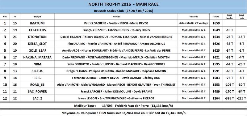 NORTH TROPHY 2016 - 27 ET 28 AOUT  Classe11