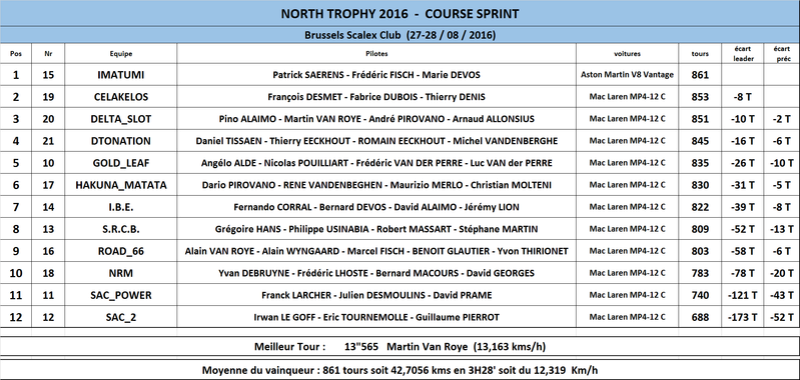 NORTH TROPHY 2016 - 27 ET 28 AOUT  Classe12