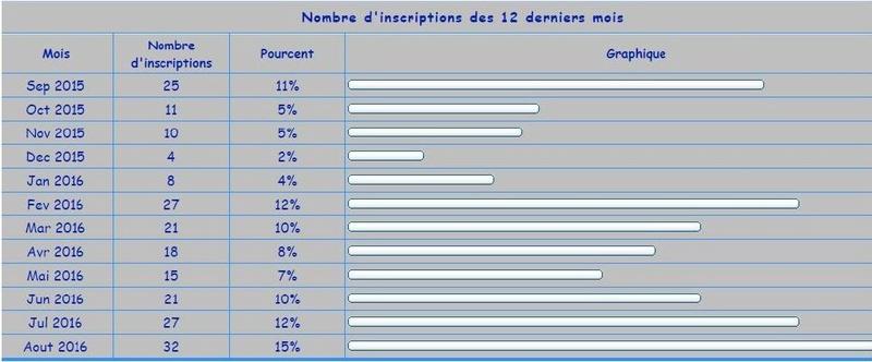 Nombres de membres depuis le Rassemblement  Stats_10