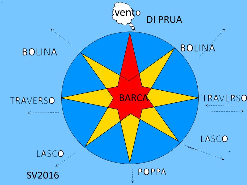 L'arte del navigare : il fascino del mare Bolina11