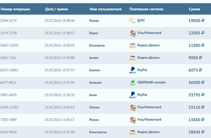 Список всех сайтов.  На которых можно заработать в контакте. Vkonta10