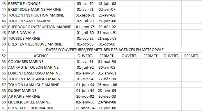 Tableau des Ouvertures/Fermetures des Agences Navales en Métropole Agence12