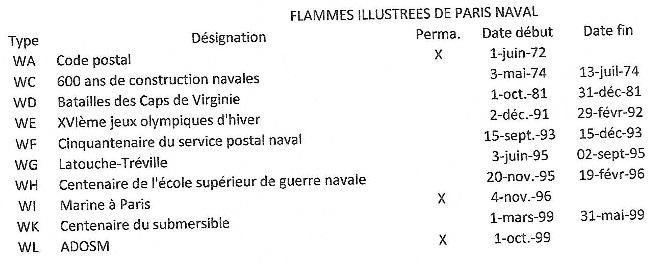 Flammes de Paris Naval - Dates de mise en service et retrait Flamme10