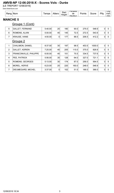 CONCOURS F5J LE TREPORT 12 JUIN 2016 Score_10