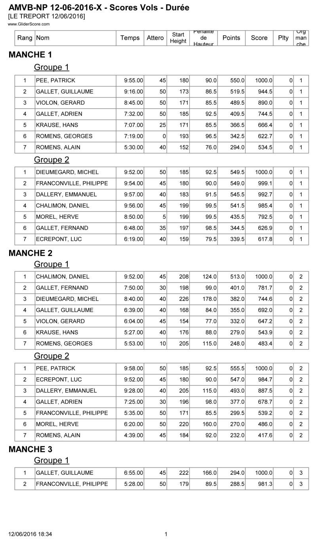 CONCOURS F5J LE TREPORT 12 JUIN 2016 Score_11