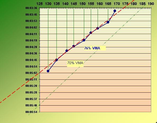 Nouveau test de paliers - 3 juillet 2016  Test_v12