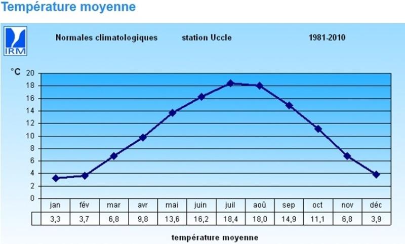 Un été typique à la belge ? 0e3fa511