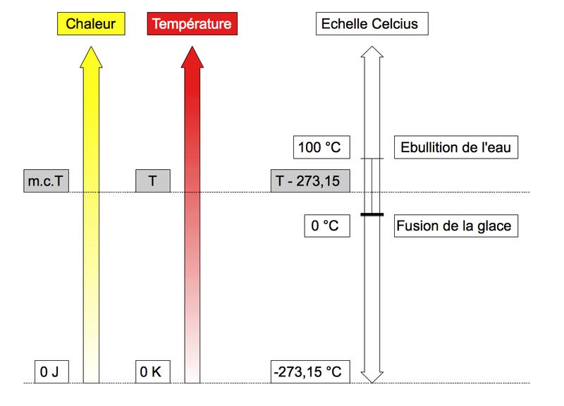 Il existe un zéro absolu des températures. 2-eche12