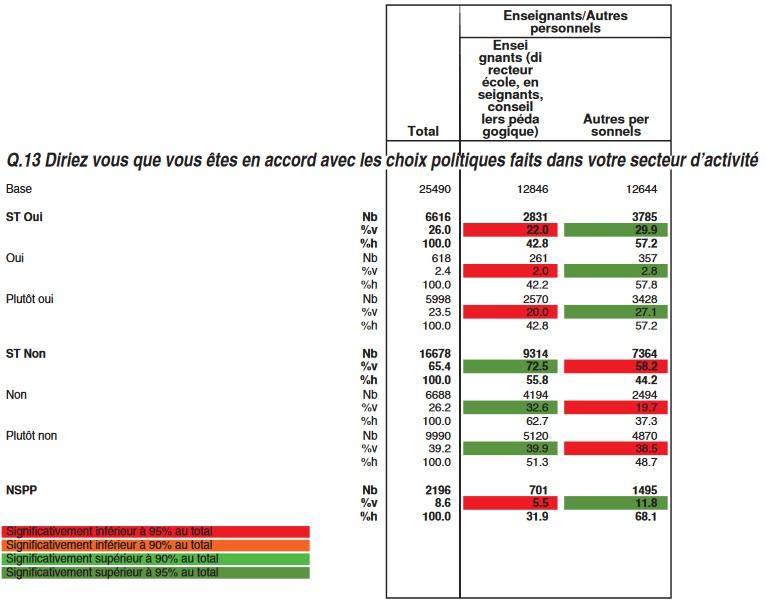 Résultats du baromètre Unsa Baro_u10