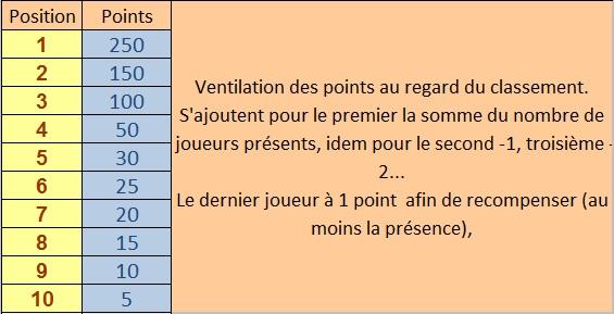 CALENDRIER ET NOUVEAU CHAMPIONNAT  Points10