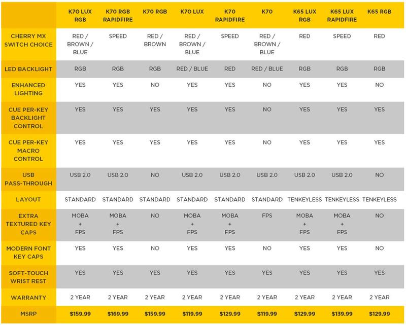 Corsair LUX Series: Νέα μηχανικά πληκτρολόγια (video) 117a10