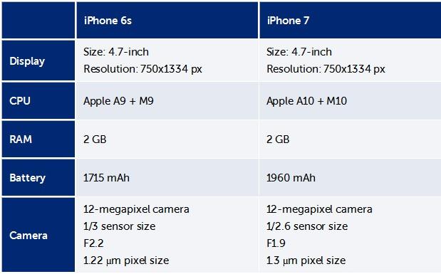 iPhone 7 και iPhone 7 Plus: Διέρρευσαν οι τεχνικές προδιαγραφές των συσκευών 338