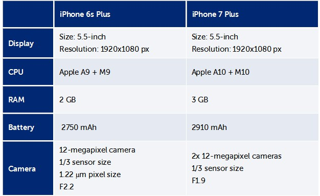 iPhone 7 και iPhone 7 Plus: Διέρρευσαν οι τεχνικές προδιαγραφές των συσκευών 427