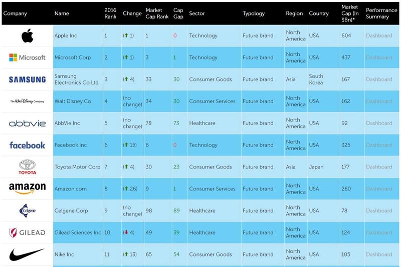 Η Apple και η Microsoft είναι οι κορυφαίες εταιρείες στον κόσμο  Apple-11