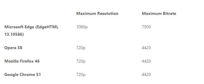 Microsoft: Ο περιηγητής Edge παρέχει την υψηλότερη ποιότητα βίντεο από οποιοδήποτε browser Micros12