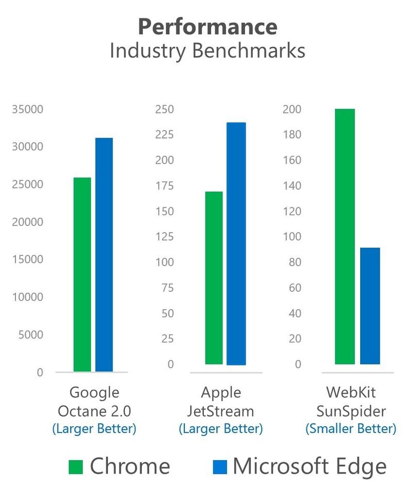 Η Microsoft δείχνει γιατί δεν πρέπει να χρησιμοποιείτε τους περιηγητές Chrome ή Firefox στα Windows 10  Micros19