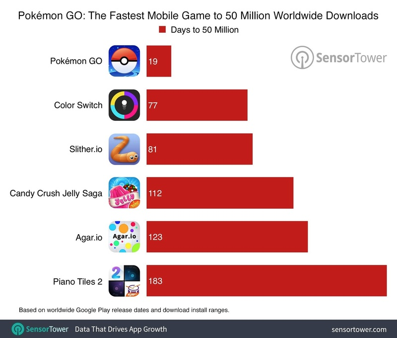 Pokemon Go: Θα ξεπεράσει τα 75 εκατομμύρια downloads σε χρόνο ρεκόρ  Pokemo10
