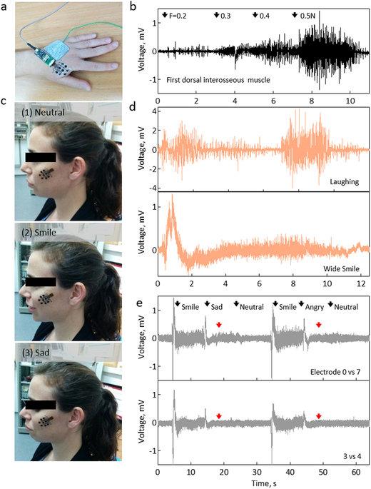 Τατουάζ νανοτεχνολογίας που εντοπίζει τη δραστηριότητα των μυών Srep2510