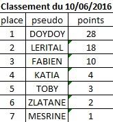 Classement du 10 Juin 2016 Classe10