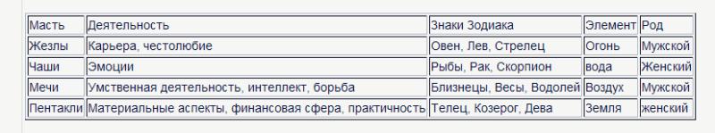 О символике карт Таро. Без мистики. 2011_010