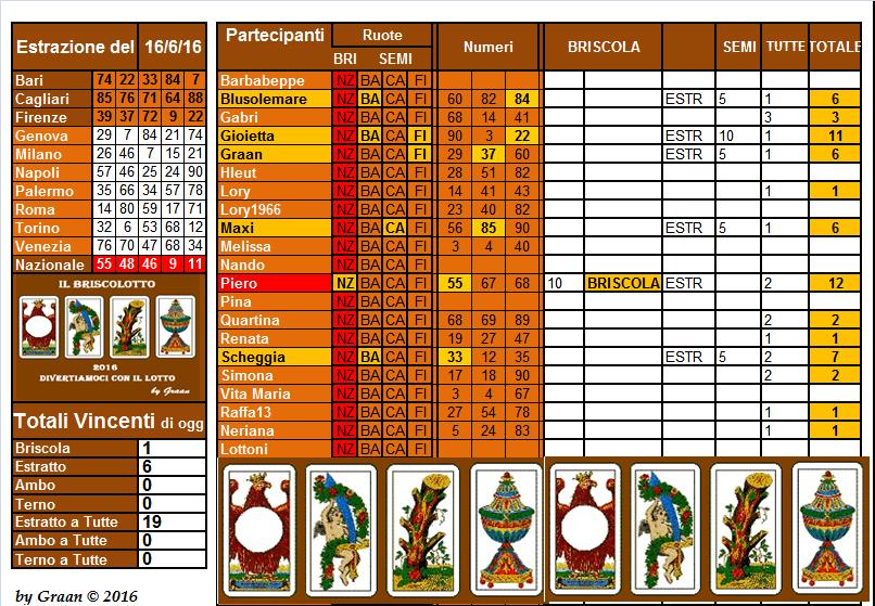 Il Briscolotto  dal 14.06 al 18.06.16  Brisco19