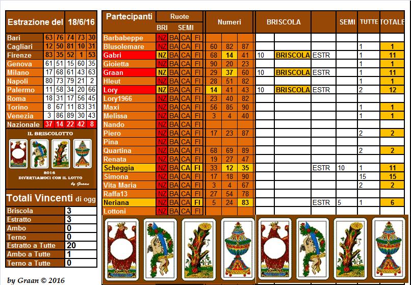 Il Briscolotto  dal 14.06 al 18.06.16  - Pagina 2 Brisco22