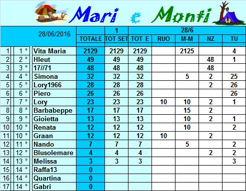 Classifica Mari e Monti 2016 Classi10