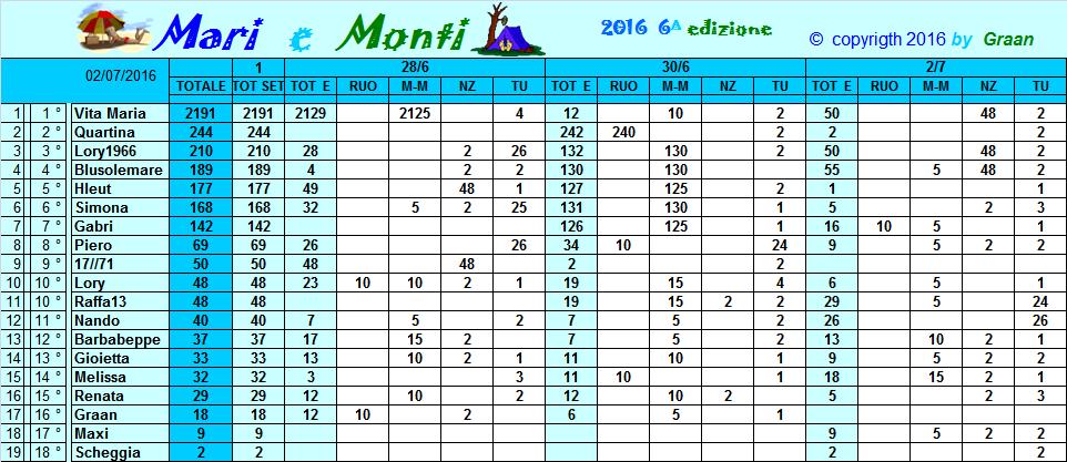 Classifica Mari e Monti 2016 Classi12