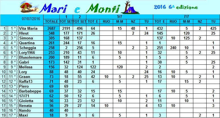 Classifica Mari e Monti 2016 Classi14
