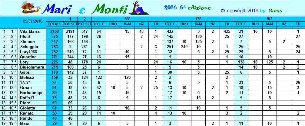 Classifica Mari e Monti 2016 Classi15