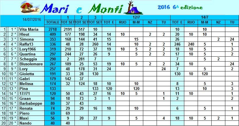 Classifica Mari e Monti 2016 Classi18