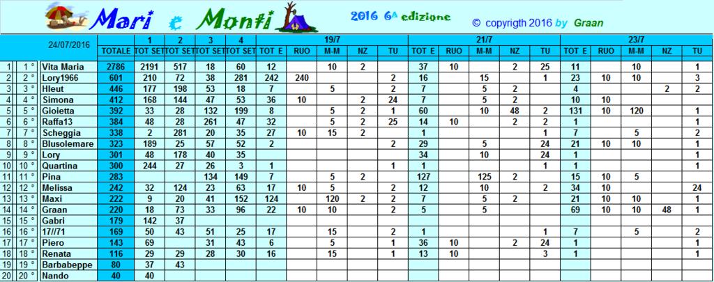 Classifica Mari e Monti 2016 Classi22
