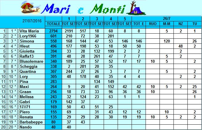 Classifica Mari e Monti 2016 Classi23