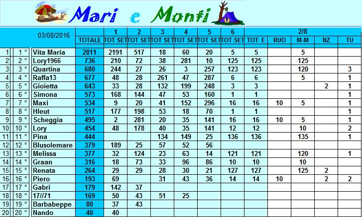Classifica Mari e Monti 2016 Classi26