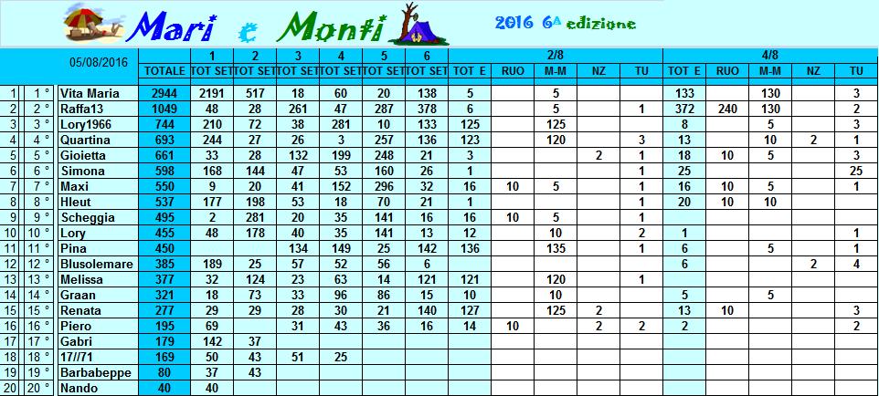Classifica Mari e Monti 2016 Classi27