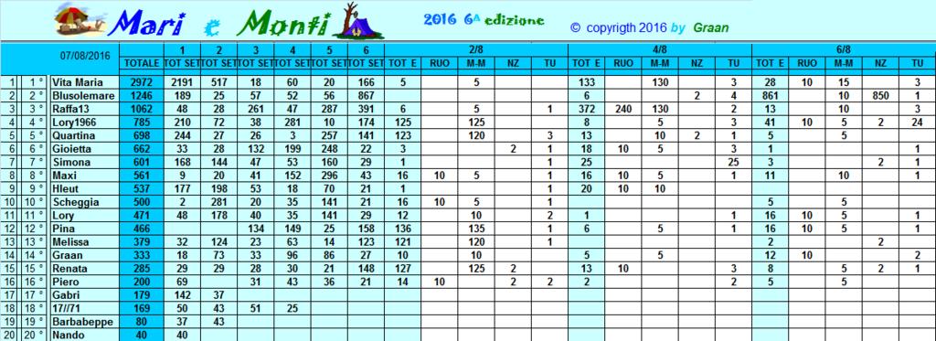 Classifica Mari e Monti 2016 Classi28