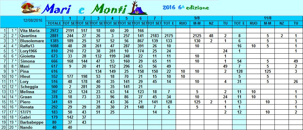 Classifica Mari e Monti 2016 Classi30