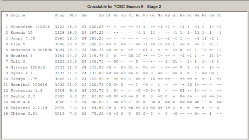 Stockfish The No.1 Chess Engine & Highest Rated Chess Engine! - Page 2 Tcec10