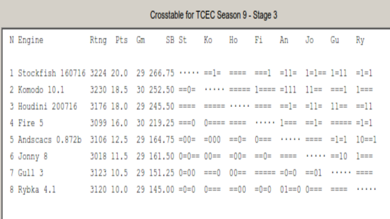 TCEC 9 - Stage 3 - Game 19 - Stockfish v Komodo - A.R.B       Tcec12