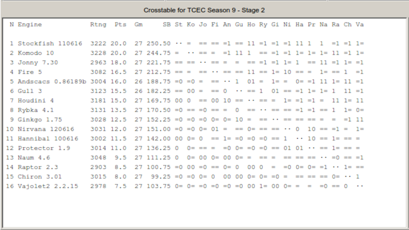 Stockfish The No.1 Chess Engine & Highest Rated Chess Engine! - Page 2 Tcecsf10