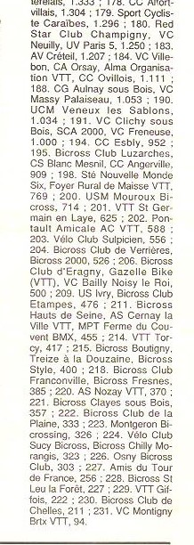 Coureurs et Clubs de Octobre 1993 à Septembre 1996 00729
