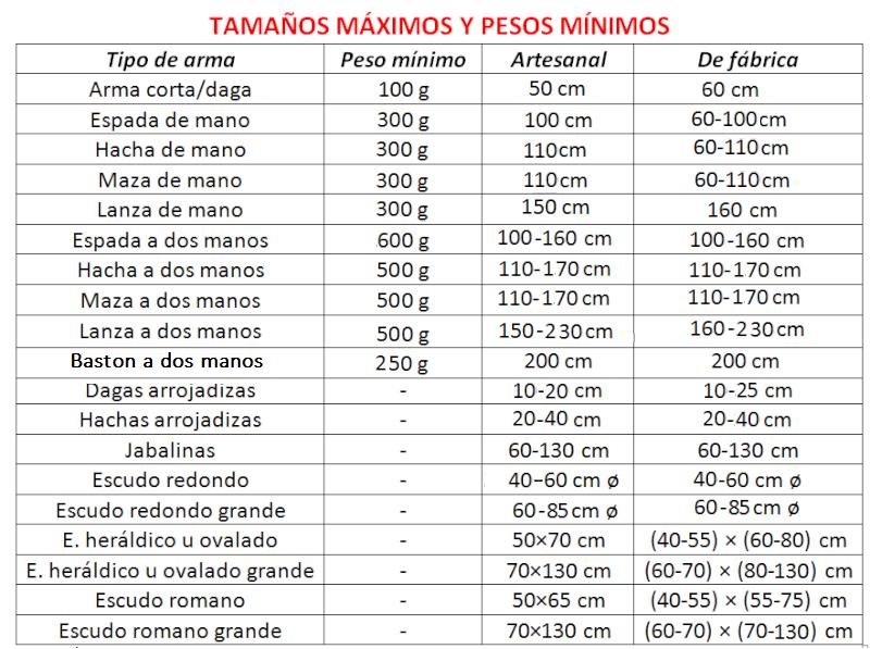 SEGURIDAD EN LAS ARMAS, TAMAÑOS Y PESOS Sin_da10