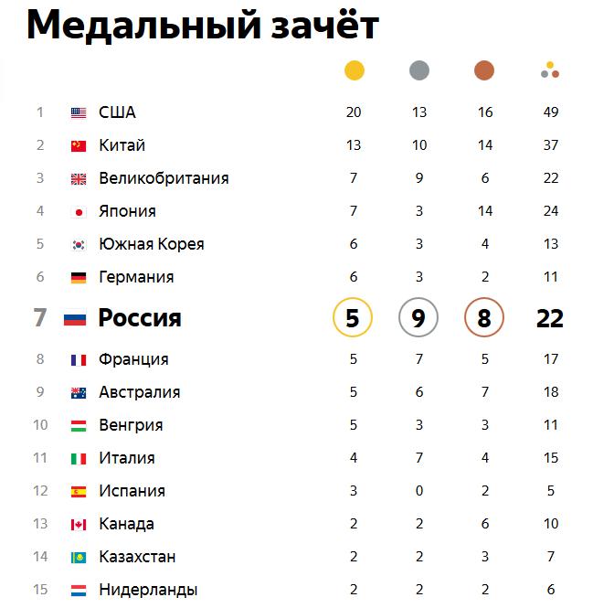 Олимпийские игры в РИО. Ieaezz21