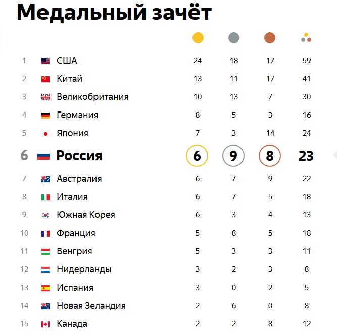 Олимпийские игры в РИО. Ieaezz22