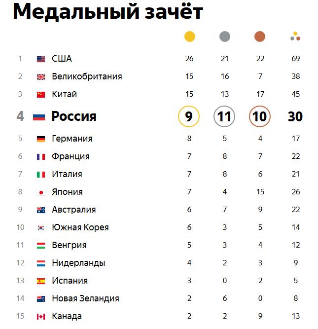 Олимпийские игры в РИО. Ieaezz24